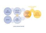 Produktgestaltung - Formulierungstechnologie - product design - formulation technology 5