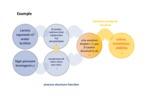 Produktgestaltung - Formulierungstechnologie - product design - formulation technology 7